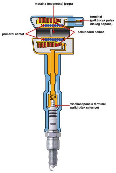 Presek bobine DIS sistema (NGK)