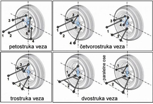 Slika 4. Sistemi nezavisnog oslanjanja sa 2-5 veza