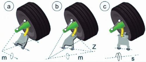 Slika 7. Pomeranje sistema oslanjanja sa traezoidnom sponom a) planarno b) sferno i c) trodimenzionalno