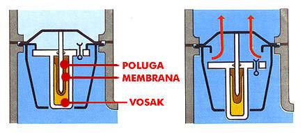 Osnovni delovi 'voštanog termostata'. Levo je termostat zatvoren, a desno otvoren