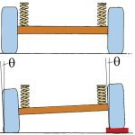 Mehanizmi za vođenje točkova – Zavisno oslanjanje