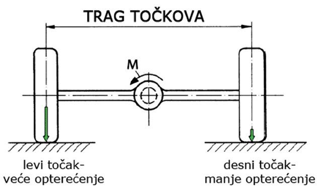 Slika 8. Promena vertikalnog opterećenja usled dejstva pogonskog momenta (pogled sa zadnje strane vozila)