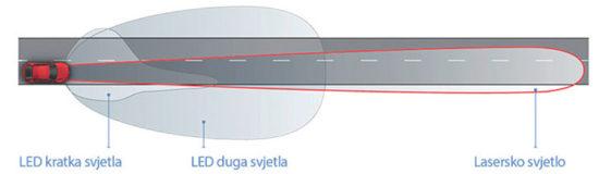 Snop laserskih svetala dvostruko je duži od onog kod LED svetala