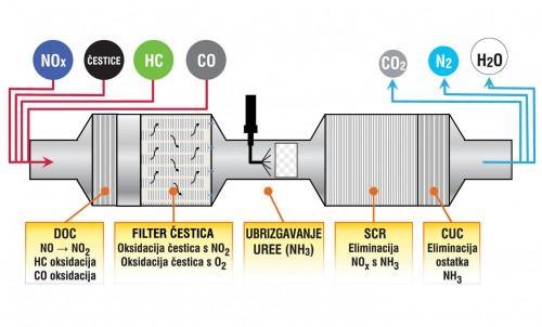 U izduvu se ubrizgava AdBlue, nastaje amonijak koji reaguje sa NOx
