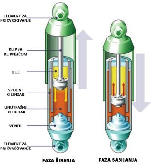 Ilustracija gasnog amortizera