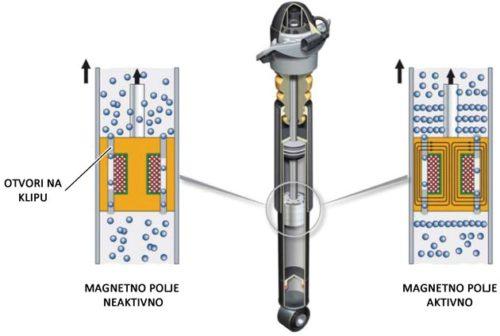 Način rada magnetnih amortizera