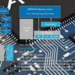 Nadzorna elektronika – ECU motora – 2.deo -Tehnika