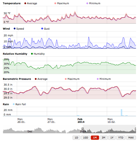 MeteoPlug All-In-One Graph