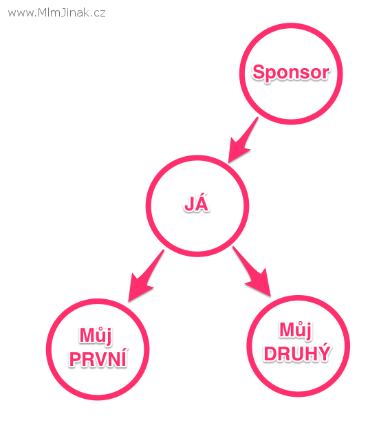 strategie ukládání v bináru MLM