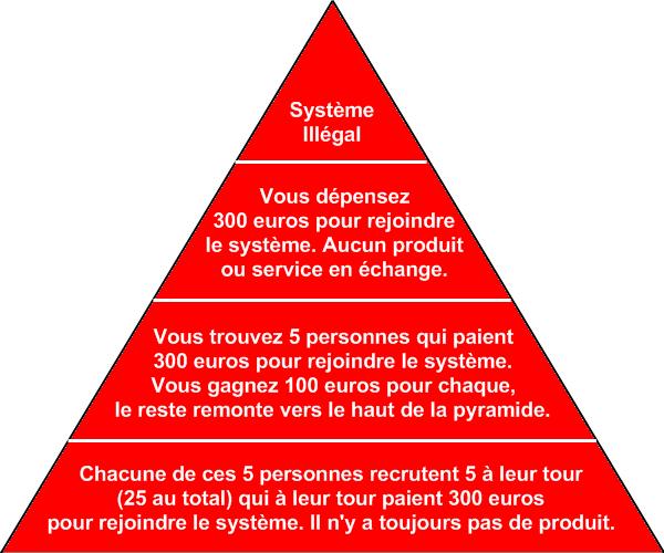 vente-pyramidale-illégal