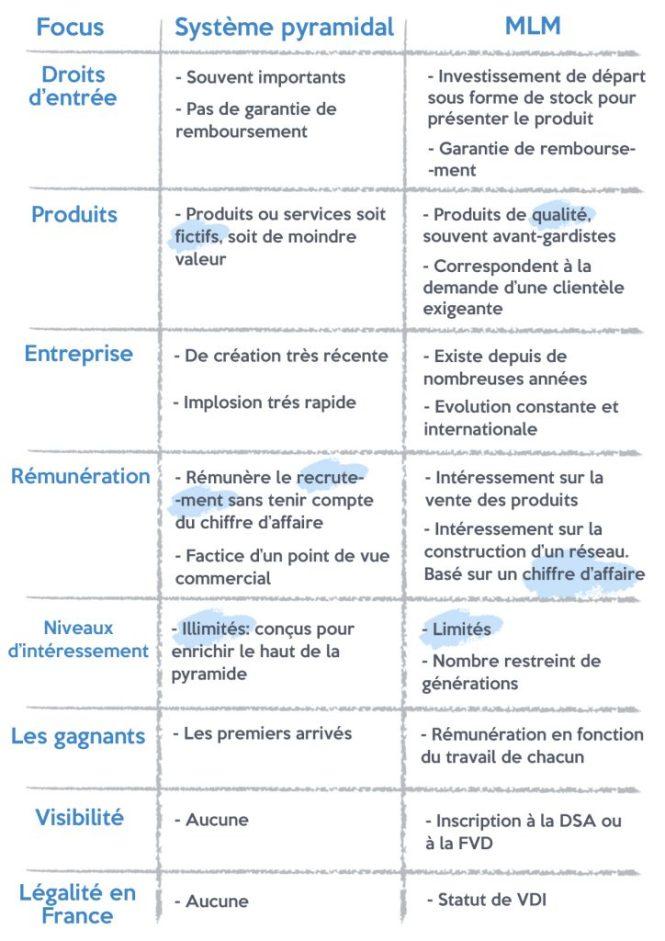 mlm-vs-système-pyramidal