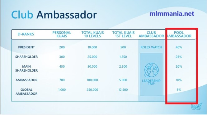 plan de rémunération kuailian club ambassador bonus