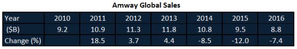 Amway Global Sales