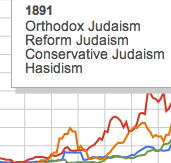 The Most Popular Kind of Judaism