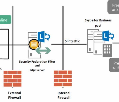 Security Skype For Business Federation Solution | Telecom