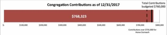 congregation contributions for 2017 total _768_323