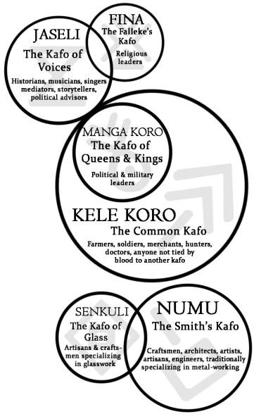 Kafo Guide