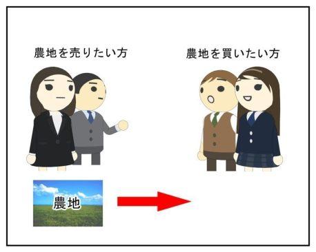 農地を売りたい方と買いたい方のモデル図