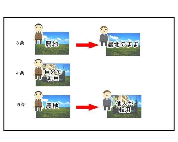 農地法の許可申請の種類3つの図示