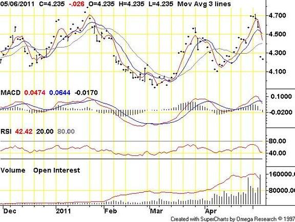 Ceny gazu FOREX 2011   wg.rynku future traiding GNU internet