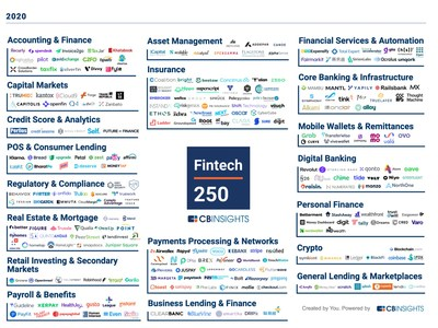 Top Investor of Companies Named to CB Insights Fintech 250