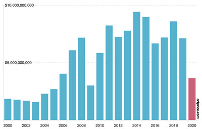 First semester turnovers from Fine Art auctions since 2000