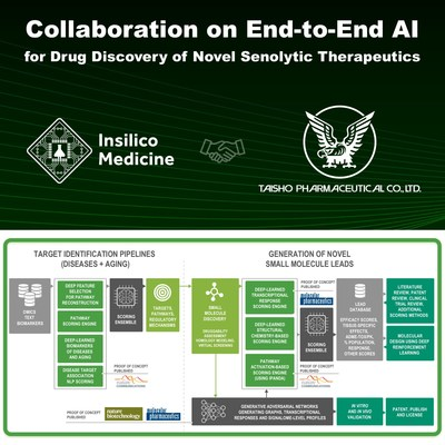 Insilico partners with Taisho