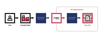 UseCase: SDoT product family in combination with OPSWAT MetaDefener
