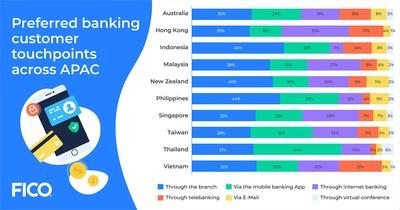 2020年12月亞太地區客戶首選銀行服務接觸點