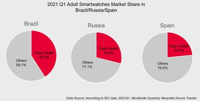 Zepp Health的成人智能手錶出貨量在巴西、俄羅斯和西班牙排名第一。