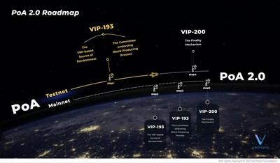PoA 2.0 路線圖