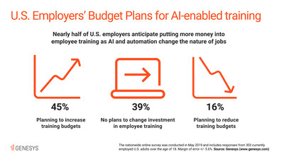 According to a recent survey from Genesys, 45% of U.S. employers say they plan to increase employee training budgets as AI and automation change the nature of some jobs and create opportunities for new ones.