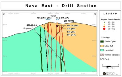 Figure 4: Drill Section SM 19-03 and SM-19-05 at Nava (CNW Group/Goldplay Exploration Ltd)