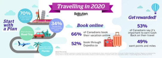 Rakuten.ca shares this year's top travel trends among Canadians (CNW Group/Rakuten.ca)