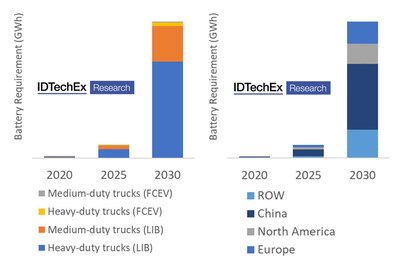 "IDTechEx global medium and heavy-duty market battery requirement forecast 2020-2030 (GWh) Source: IDTechEx ""Electric Trucks 2020-2030"" (www.IDTechEx.com/Trucks) (PRNewsfoto/IDTechEx)"