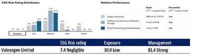 ESG rating details