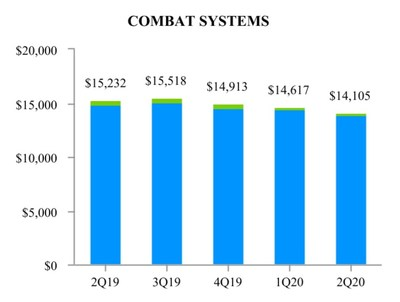 EXHIBIT H-2 Combat Systems