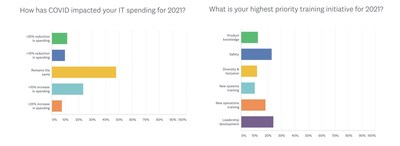 Multimedia Plus, a training and communications technology firm, released a COVID-19 impact survey today that measures the impact of COVID-19 on pressing retail and hospitality industry issues focused on technology, training, and spending priorities.