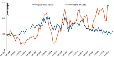 Artprice Global Index vs. Sotheby's (BID) share price - Base 100 in January 2000*
