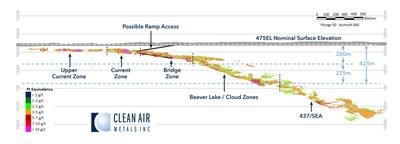 Figure 4: Current Lake Deposit Breakdown by Zone (CNW Group/Clean Air Metals Inc.)