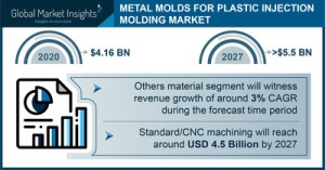 The market for metal injection molds should exceed $ 5.5 billion by 2027, says Global Market Insights Inc.