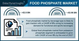 The market value of food phosphate will reach $ 3.95 billion by 2027, says Global Market Insights, Inc.