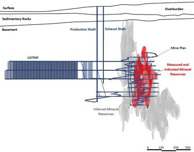 Figure 1 – Cross Section View of FS Mine Design (Looking Northeast) (CNW Group/NexGen Energy Ltd.)