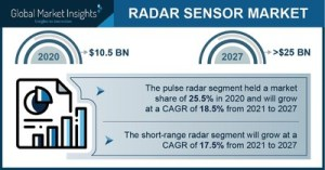 Revenue from the radar sensor market will exceed $ 25 billion by 2027: Global Market Insights, Inc.