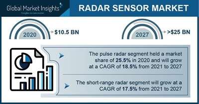 Revenue from the radar sensor market will exceed $ 25 billion by 2027: Global Market Insights, Inc.