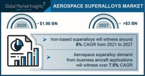 The global aviation market of superalloys will reach $ 3 billion by 2027, Global Market Insights, Inc.