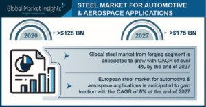 The automotive and aerospace steel market is projected to exceed $ 175 billion by 2027, says Global Market Insights Inc.