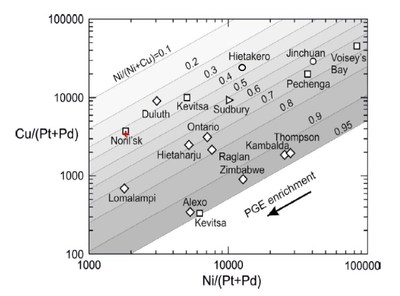 "Figure 3: Analytical Results – ELR21-041 Massive Sulphide Intercept (""+"") on a chart of world-class nickel-copper Deposits.Reference: Figure 10, Konnunaho, J.P., Hanski, E.J., Karinen, T.K., Lahaye, Y., and Makkonen, H.V., 2018. The petrology and genesis of the Paleoproterozoic mafic intrusion-hosted Co-Cu-Ni deposit at Hietakero, NW Finnish Lapland. Bulletin of the Geological Society of Finland, v. 90, pp. 109–136 (CNW Group/Clean Air Metals Inc.)"