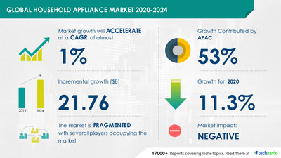 The home appliance market is expected to be $ 21.76 billion