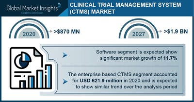 Major clinical trial management system market players include Oracle Corporation, Veeva System, Medidata, Paraxel International, Datatrak Inc and Bioclinica.